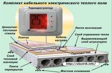 Комплект кабельного електричного теплого статі