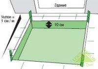 Самостійна укладання плитки
